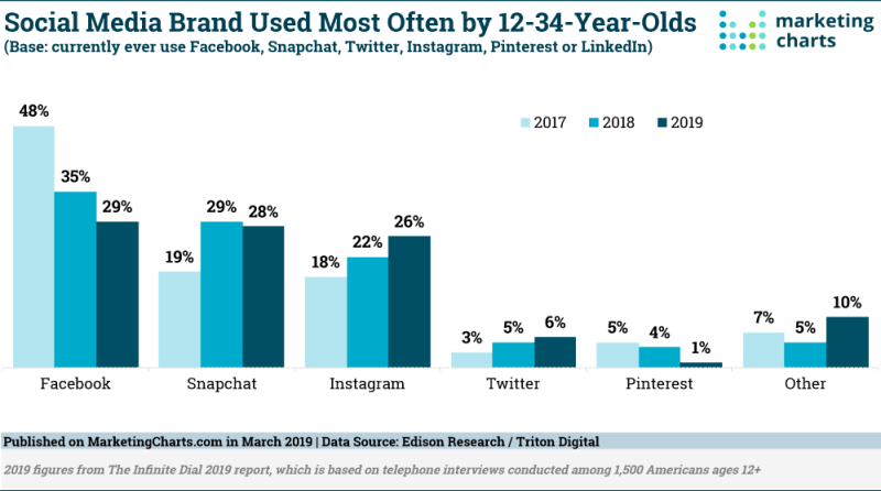 Chart: Social Channels Used By Generation V & Millennials, 2017-2019