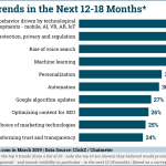 Chart: Top Seach Trends Marketers Are Watching For The Next Year