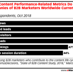 Chart: B2B Content Metrics