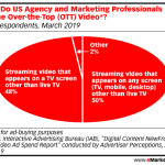 Chart: Definition Of Over-The-Top (OTT) Video