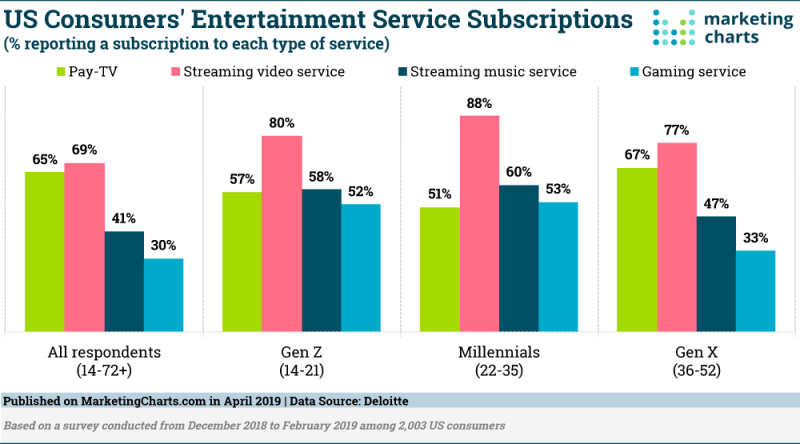 Chart: Entertainment Subscriptions By Generation