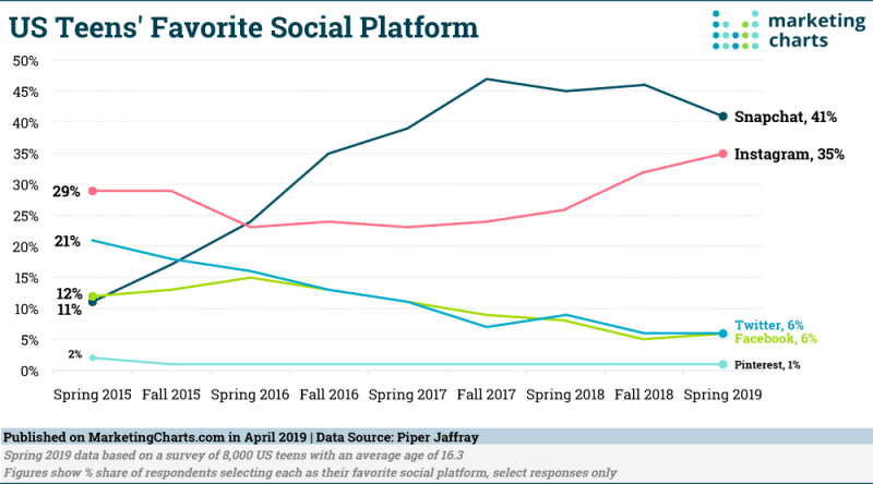 Chart: Teens' Favorite Social Media Platforms, 2015-2019