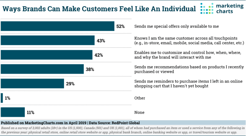 Chart: Brand To Customer Relationships