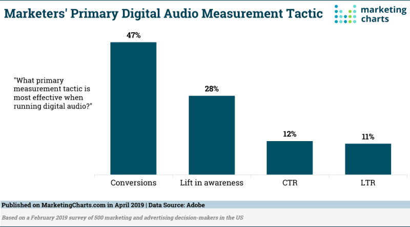 Chart: Top Audio Marketing Metrics