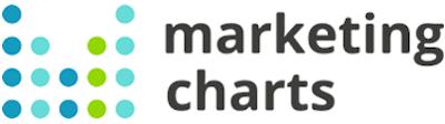 Chart: Marketing Charts