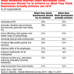 Table: Millennials' Views Of What Business Should Do vs. What It Does