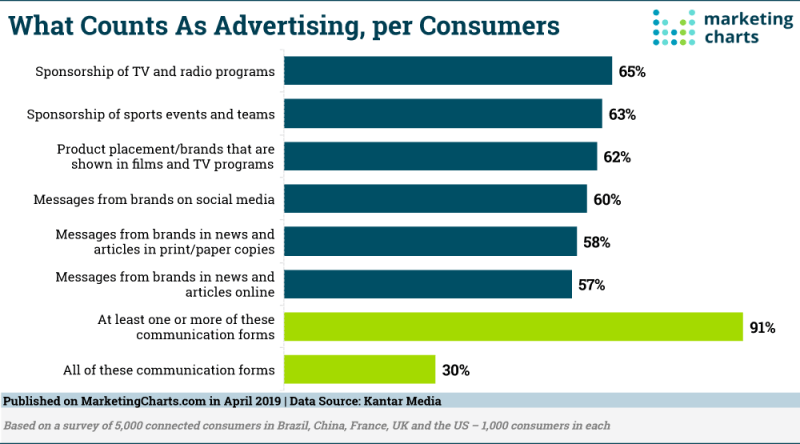 Chart: What People Think Is Advertising