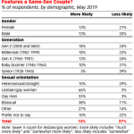 Table: Effect Of Same-Sex Advertising, By Demographic