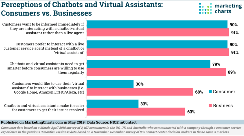 Chart: Perceptions Of Chatbots & Virtual Assistants