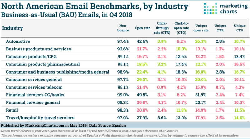 Table: Email Benchmarks By Industry