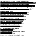 Chart: Top Influencer Marketing Challenges