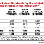 Table: Influencer Marketing Rates