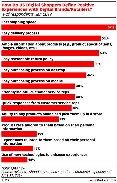Chart: Online Shoppers Top UX Considerations