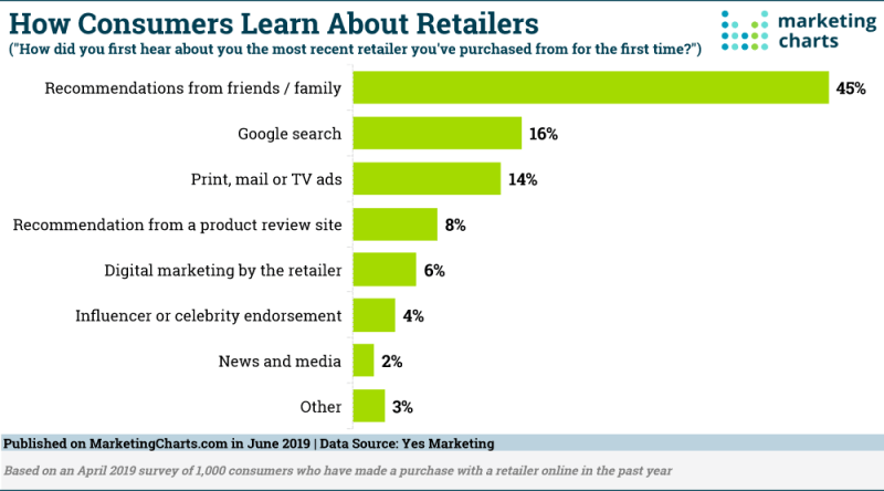 Chart: How People Learn About Retailers
