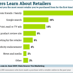Chart: Retailer Awareness Sources