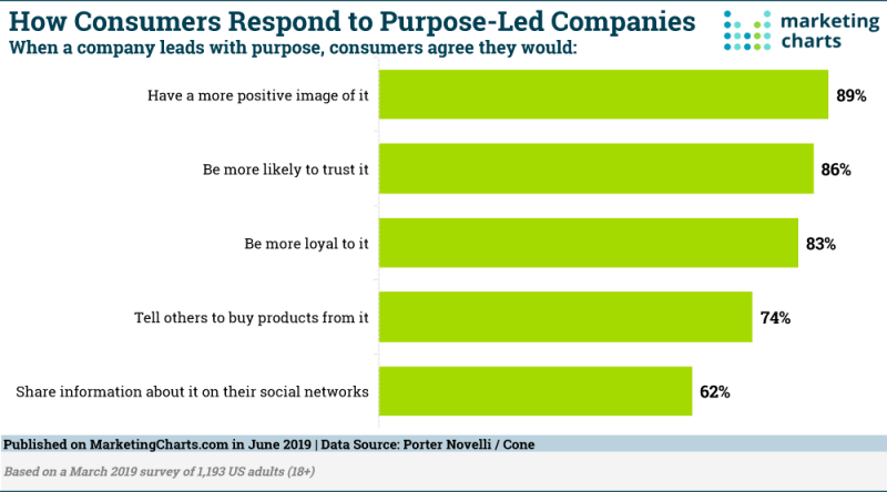 Chart: Trust In Purpose-Led Companies