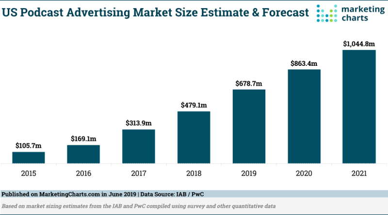 Chart: US Podcast Advertising Growth, 2015-2021
