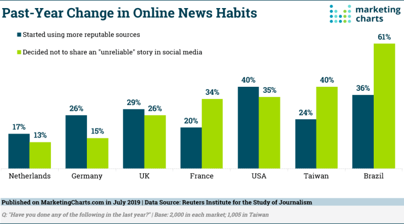 Chart: Consumers Opting For Reputable News Sources
