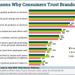 Chart: Top Brand Trust Factors