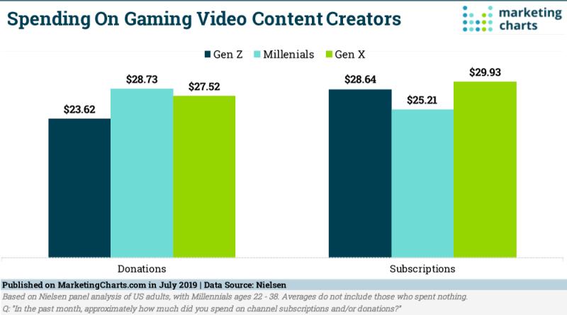 Chart: Video Game Spectator Sport Spending