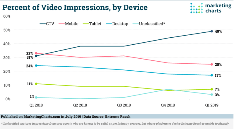 Chart: Video Impressions By Device