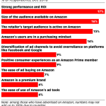 Chart: Why Retailers Advertise On Amazon