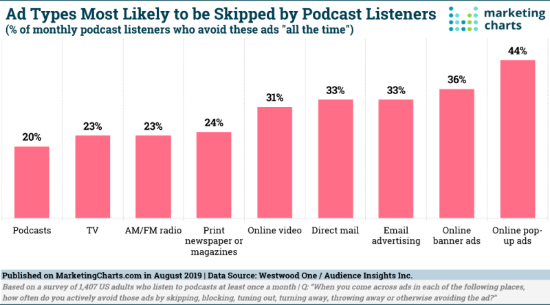 Chart: Ads Ignored By Podcast Listeners