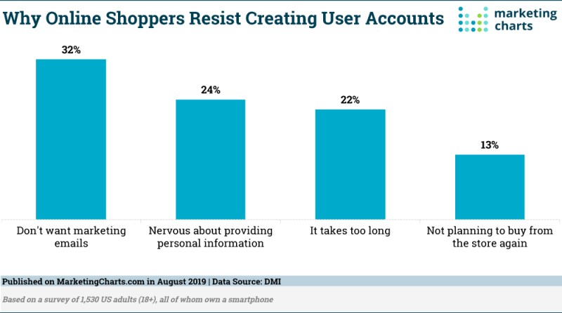 Chart: Resistance To Online Shopper Accounts
