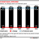 Chart: Email Users, 2018-2022