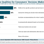 Chart: Online Video Factors In Consumer Decision Making