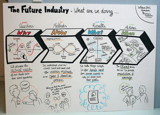 FutureIndustry