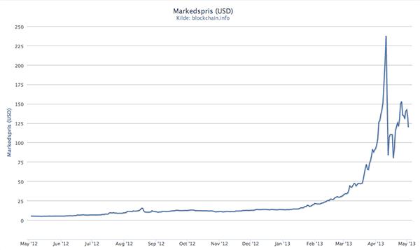bitcoin_chart_may13