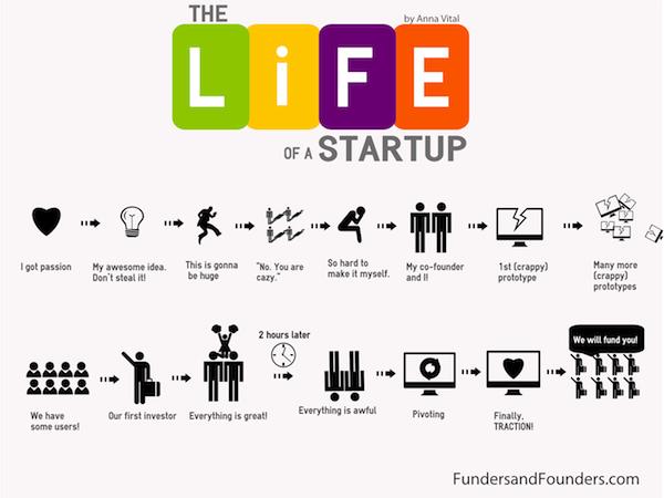 Infographic: Livet som startup