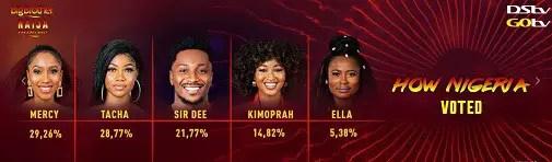 voting percent