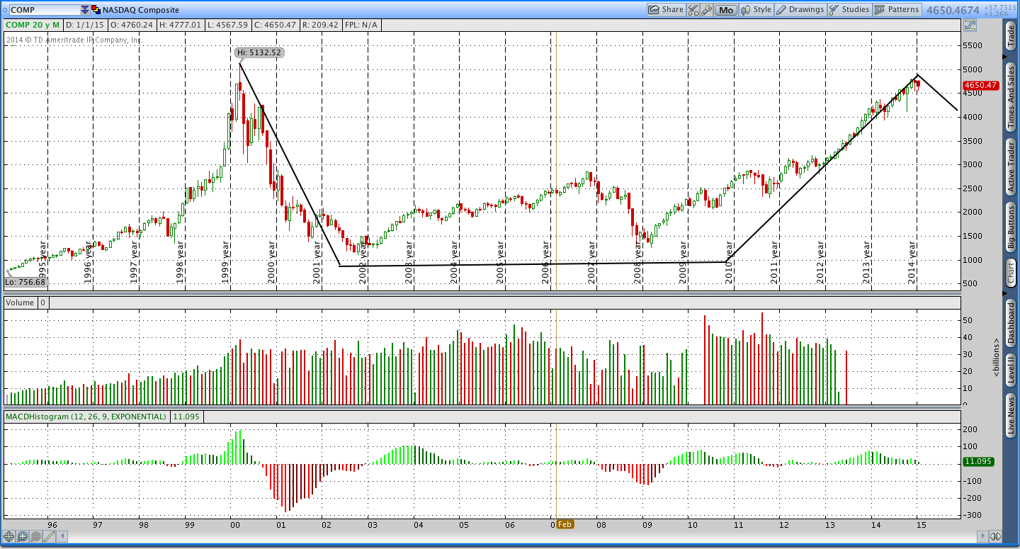 NASDAQ Composite (COMP) 15 Year Cup With Handle Chart Pattern
