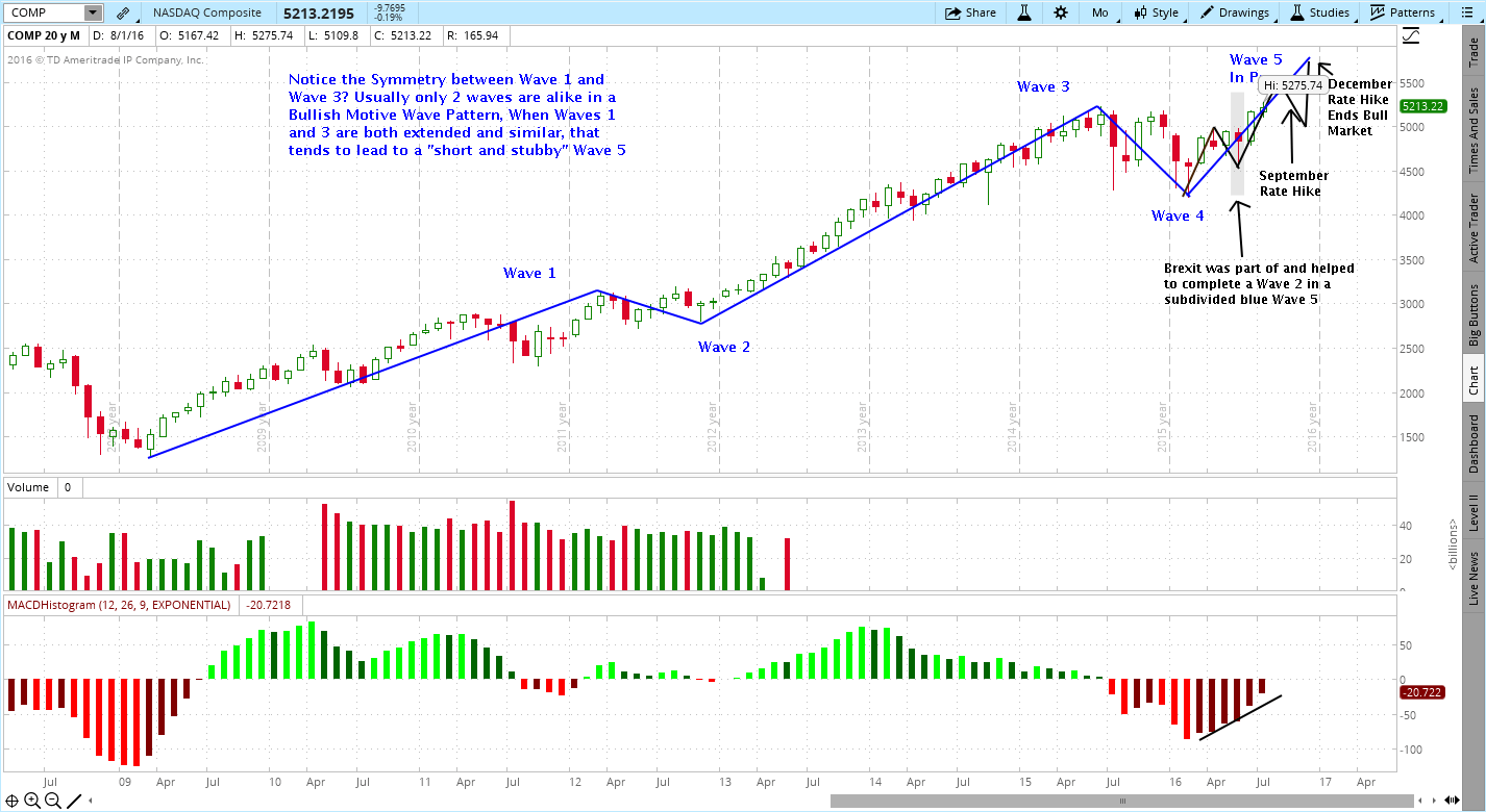 NASDAQ Composite, Making New All-Time Highs