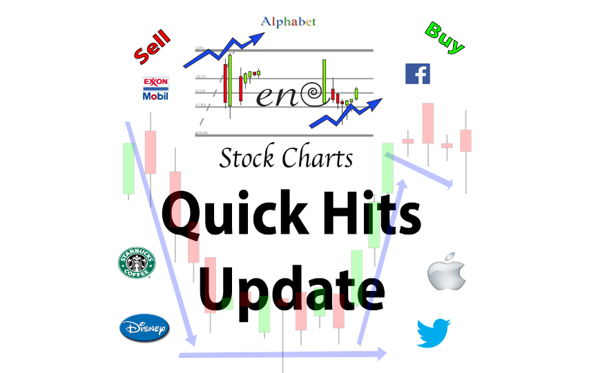 Quick Hits 9/1/2016 – Monthly Candlestick Chart Review
