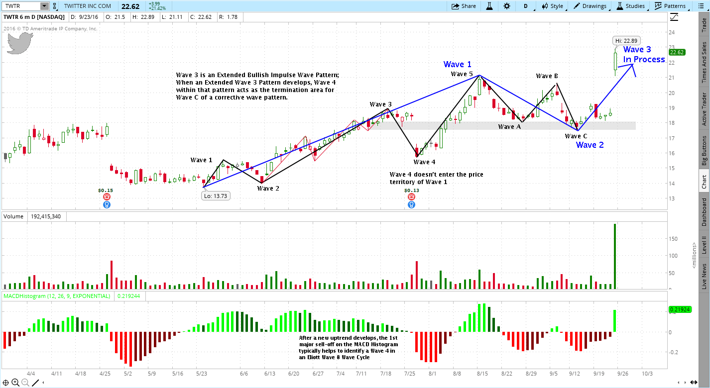 Elliott Wave Breakdown - TWTR