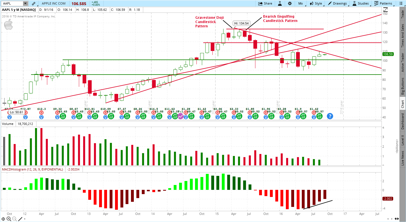 Monthly Candlestick Chart Review For Apple, AAPL