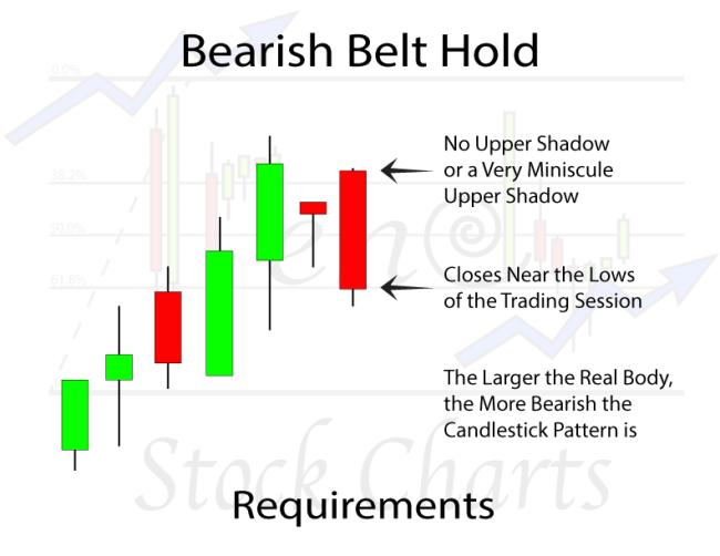Bearish Belt Hold Candlestick Pattern Requirements