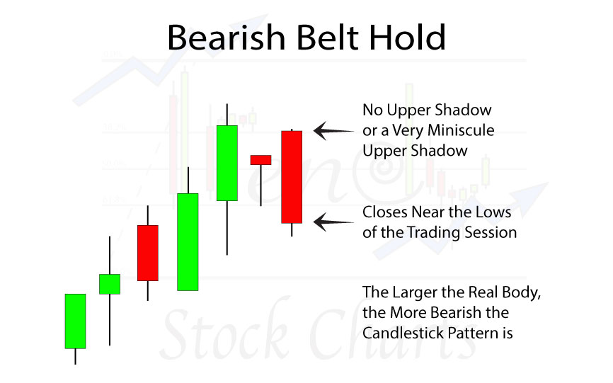 Bearish-Belt-Hold-slider-H
