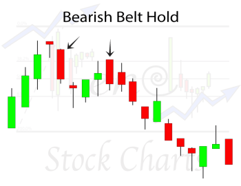 bearish-belt-hold