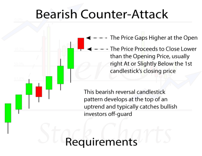 Bearish Counter-Attack Candlestick Pattern Requirements