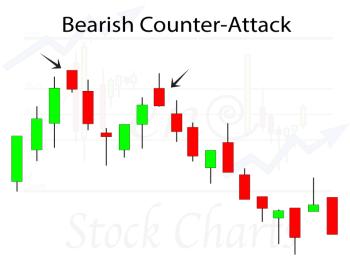 Bearish Counter-Attack Candlestick Pattern