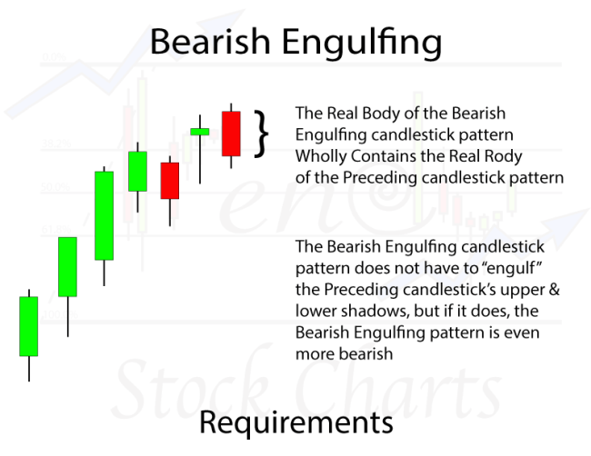 Bearish Engulfing Candlestick Pattern Requirements