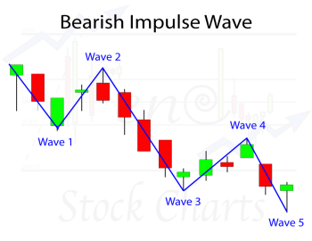 Bearish Impulse Wave Pattern, Elliott Wave Analysis