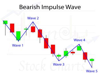 Bearish Impulse Wave Pattern, Elliott Wave Analysis