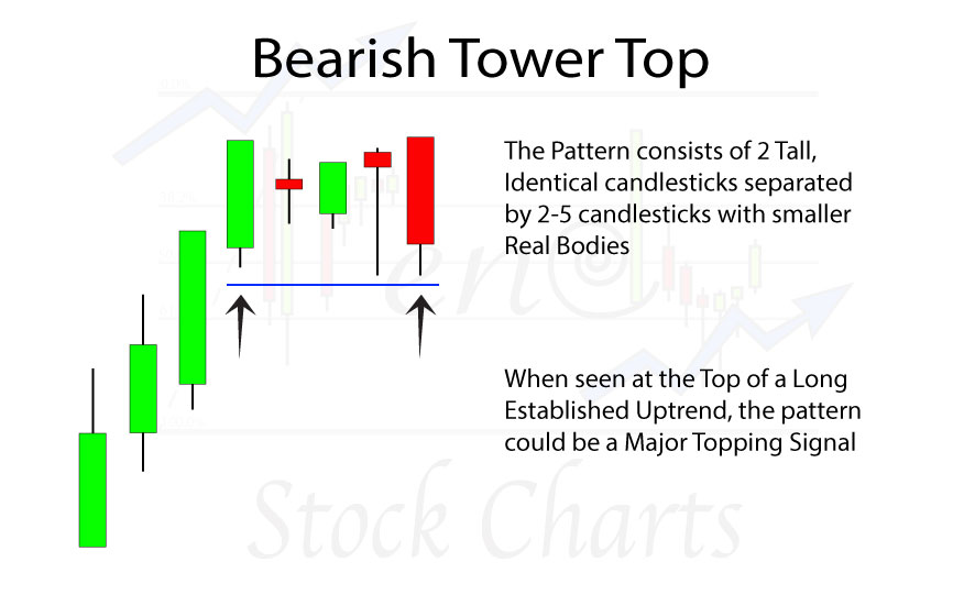 Bearish-Tower-Top-slider-H