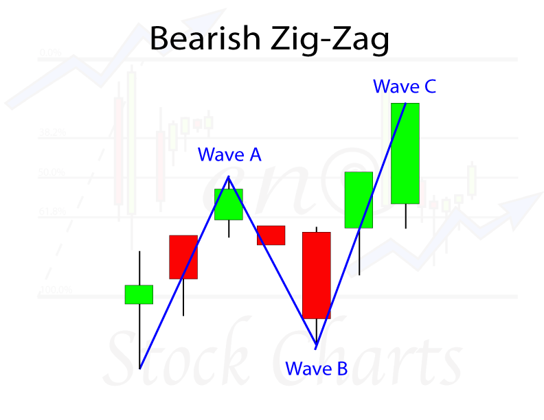 Elliott Wave Patterns, Elliott Wave Analysis, Bearish Zig-Zag Wave Pattern