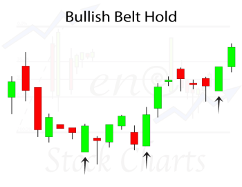 Bullish Belt Hold Candlestick Pattern